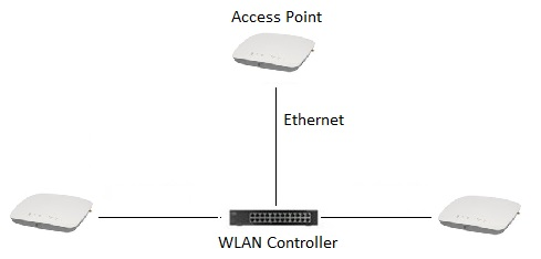 WLAN Archives - Accolade Wireless