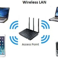 What is WLAN ?